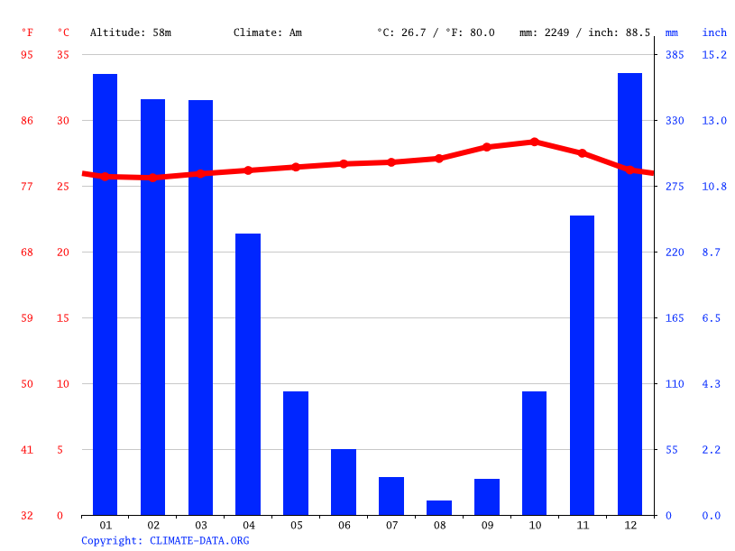 Climate graph // Weather by Month, Ngawi