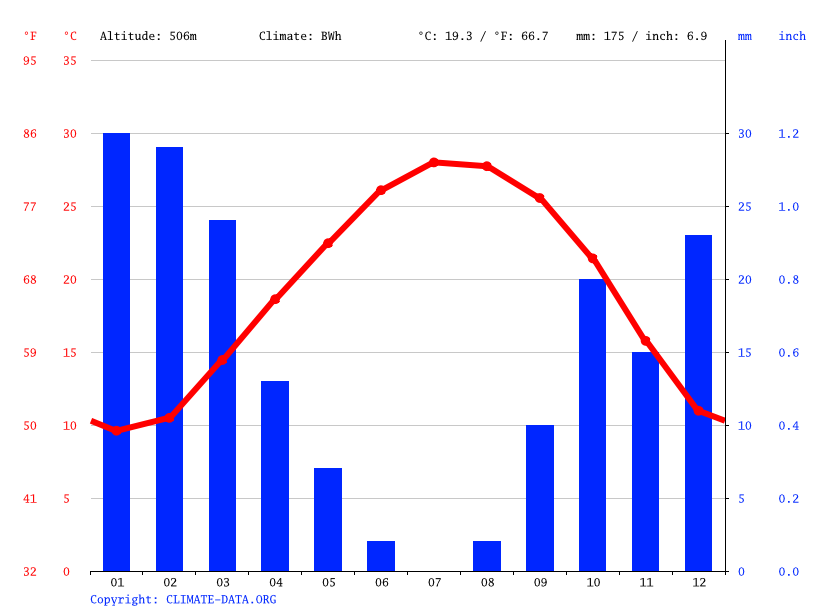Climate graph // Weather by Month, Al Lamamish