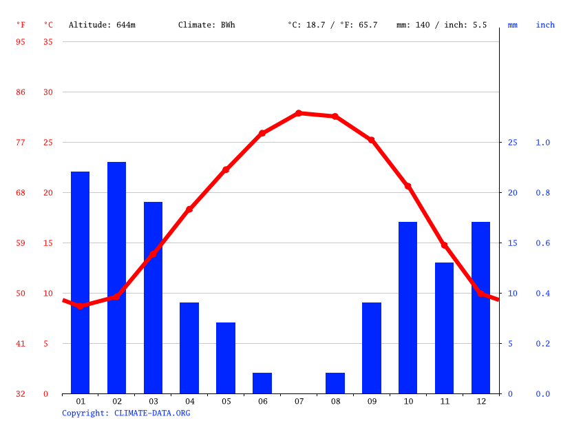 Climate graph // Weather by Month, Al Urqub