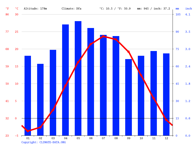 Climate graph // Weather by Month, Toledo