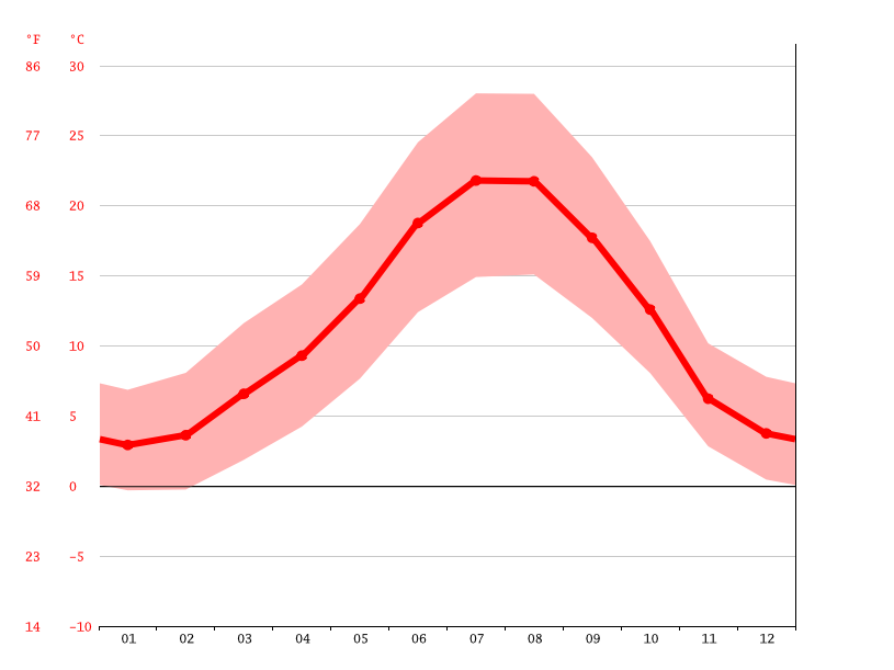 Temperature graph, Segovia