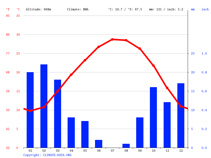 Climate graph // Weather by Month, Awlad Mas`ud