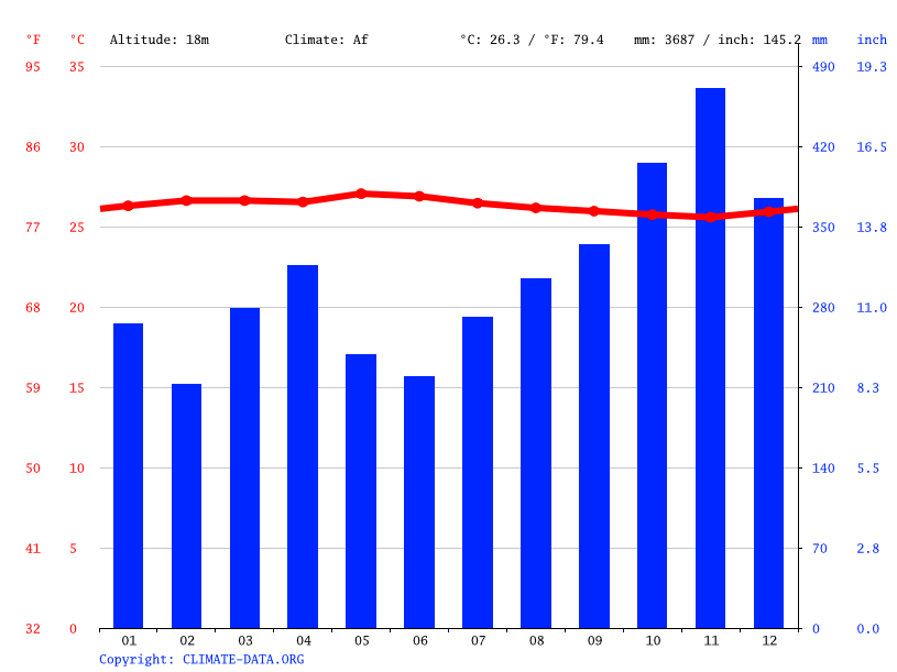 Climate graph // Weather by Month, Luaha Idano Pono
