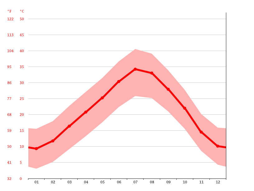 Temperature graph, Kenadsa