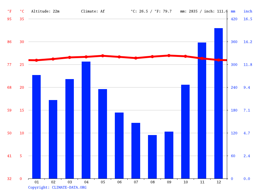 Climate graph // Weather by Month, Pers Deniang