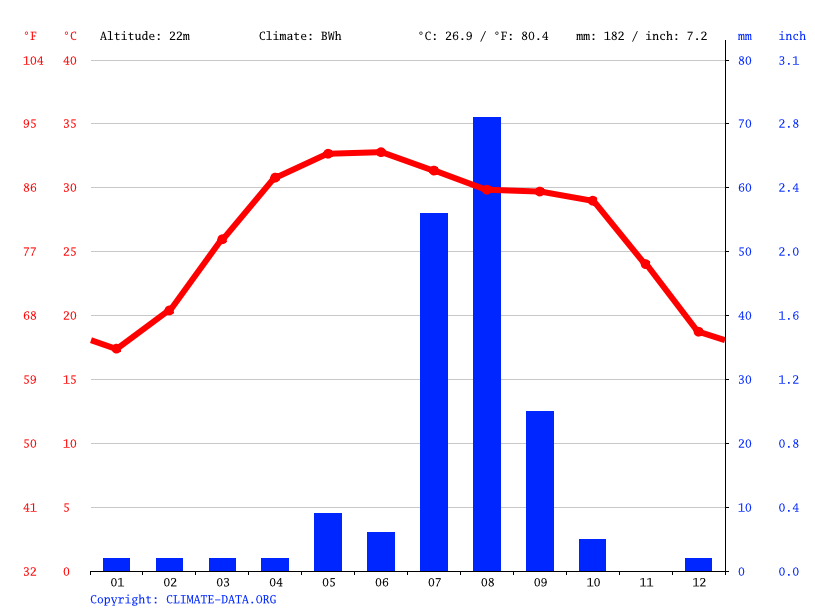 Hyderabad climate: Average Temperature, weather by month, Hyderabad