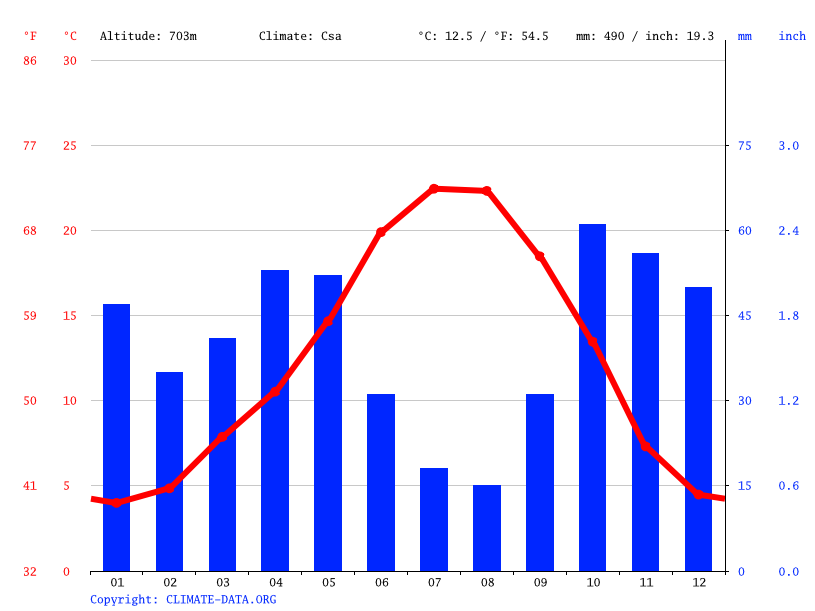 Climate graph // Weather by Month, Valladolid