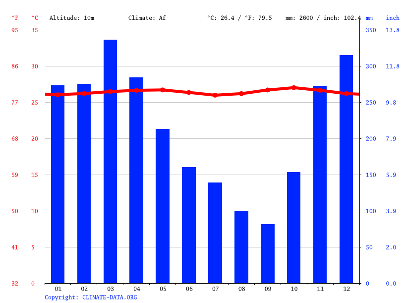 Climate graph // Weather by Month, Sungai Sidang