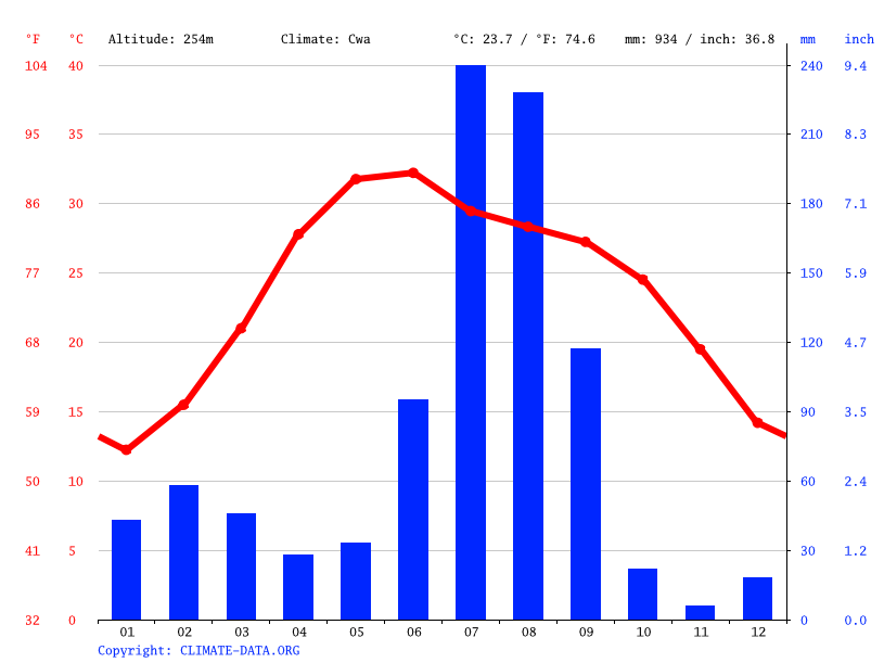 Climate graph // Weather by Month, Patiala