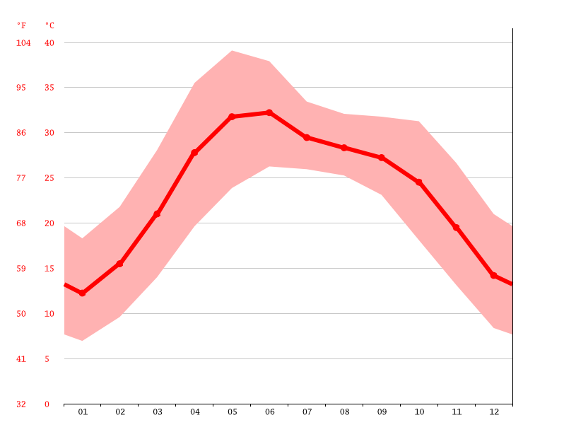 Temperature graph, Patiala