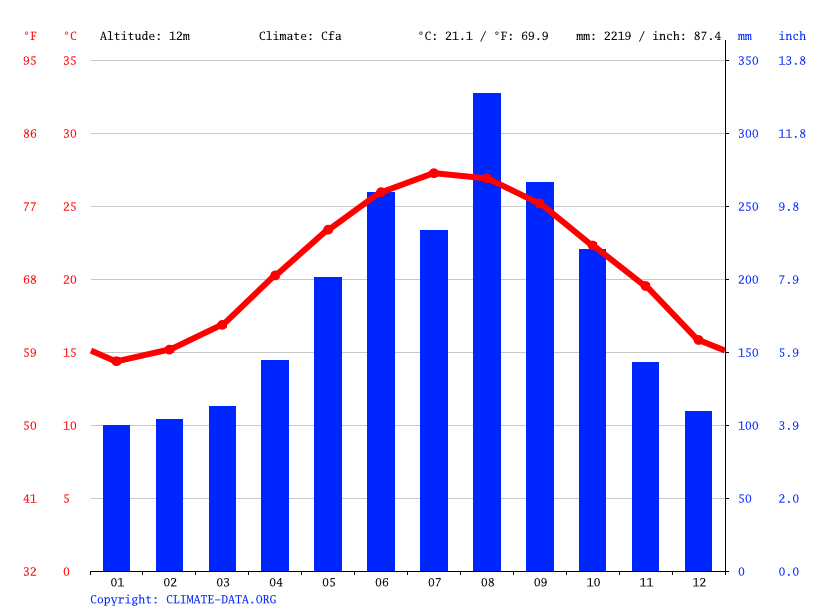 Climate graph // Weather by Month, Taipei City