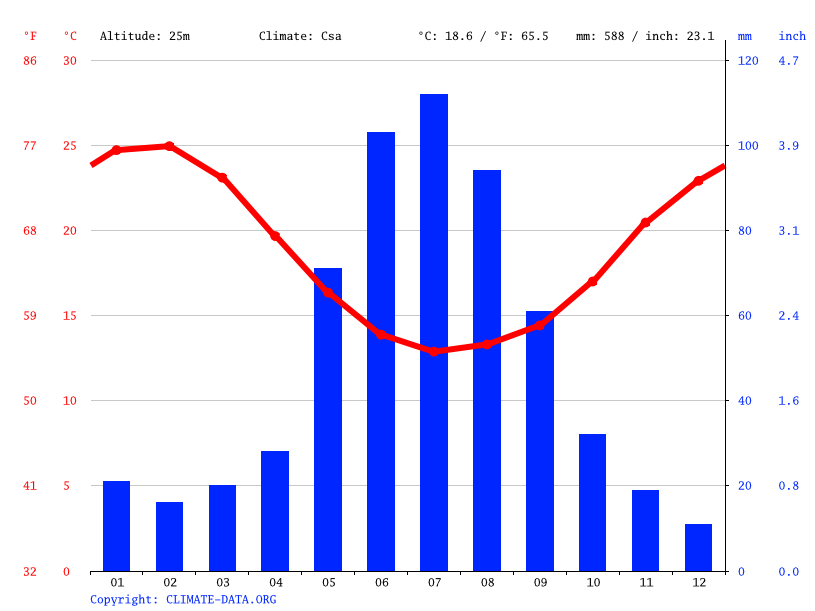 Climate graph // Weather by Month, Perth