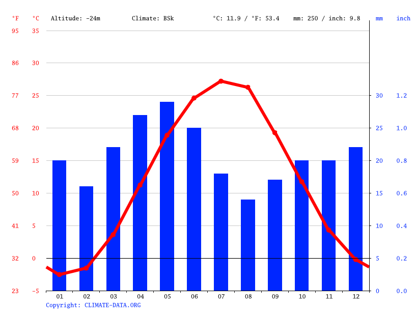 Climate graph // Weather by Month, Kamyzyak