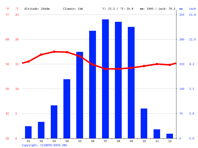 Climate graph, Dilela