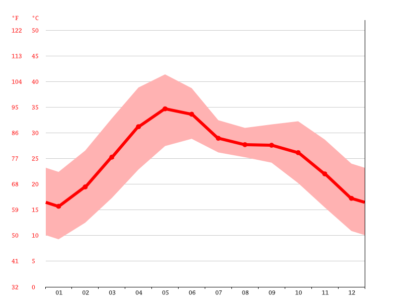 Temperature graph, Jhansi