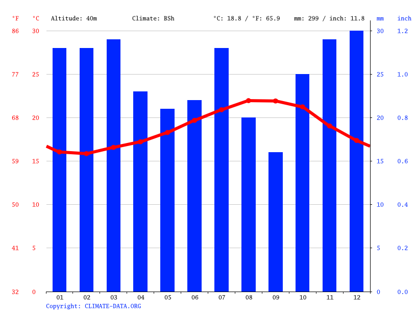Climate graph // Weather by Month, Las Palmas de Gran Canaria