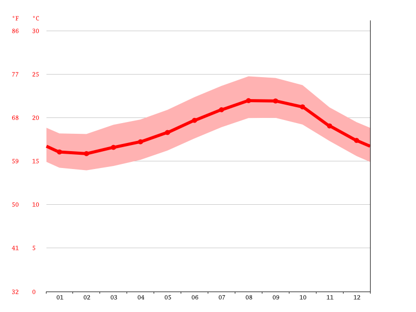 average temperature, Las Palmas de Gran Canaria