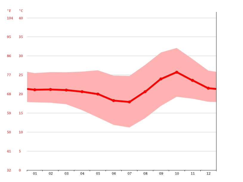 Temperature graph, Kitwe