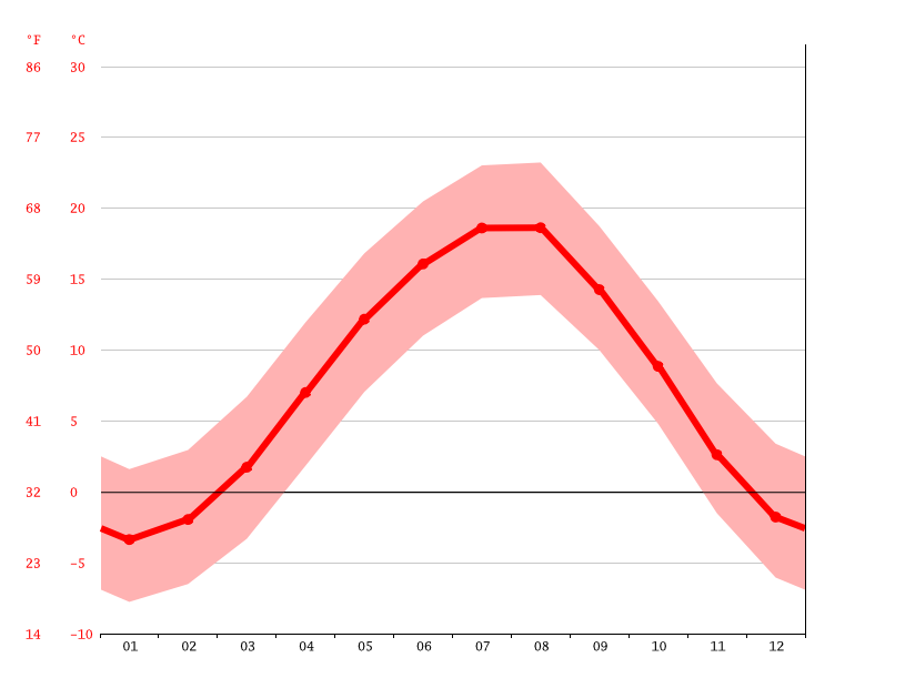 Temperature graph, Vladikavkaz