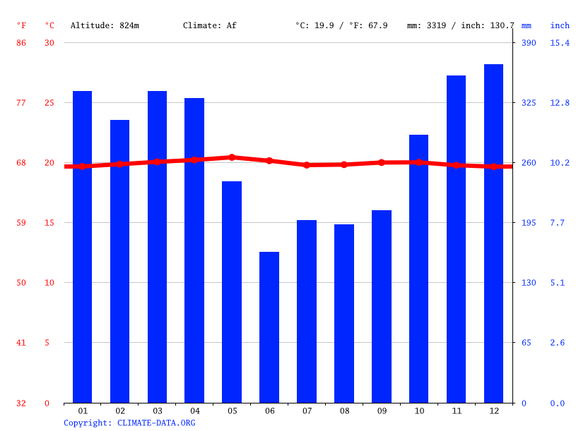 Climate graph // Weather by Month, Bandar Agung