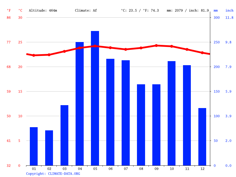 Climograph // Weather by Month, Valencia