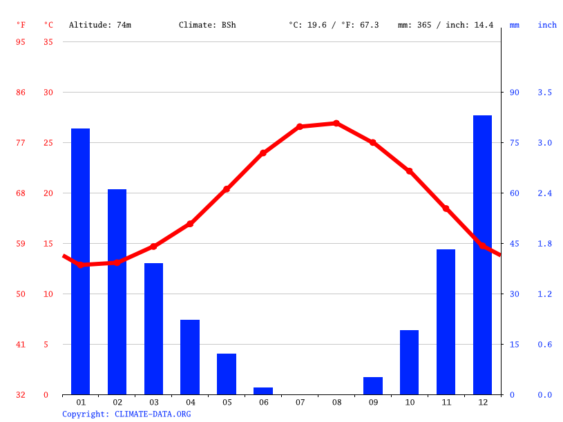 Climate graph // Weather by Month, Paphos