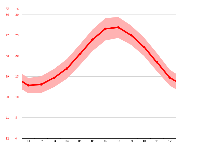 Temperature graph, Paphos