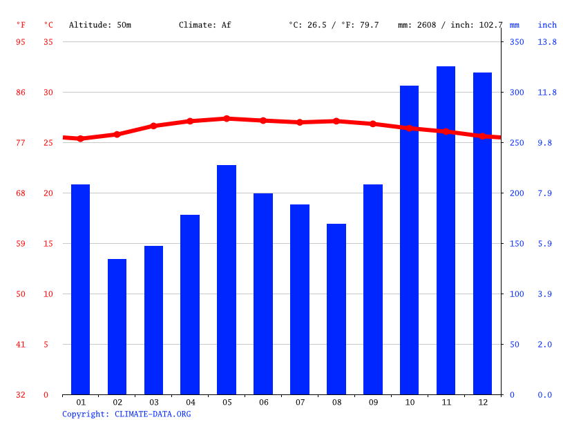 Climate graph // Weather by Month, Tanjung