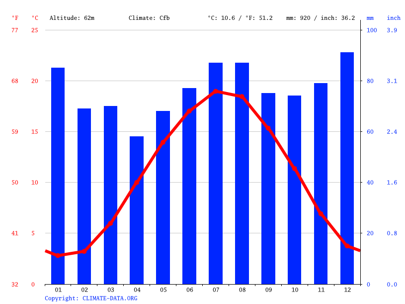 Climate graph // Weather by Month, Gladbeck