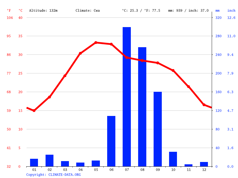 Climate graph // Weather by Month, Kanpur