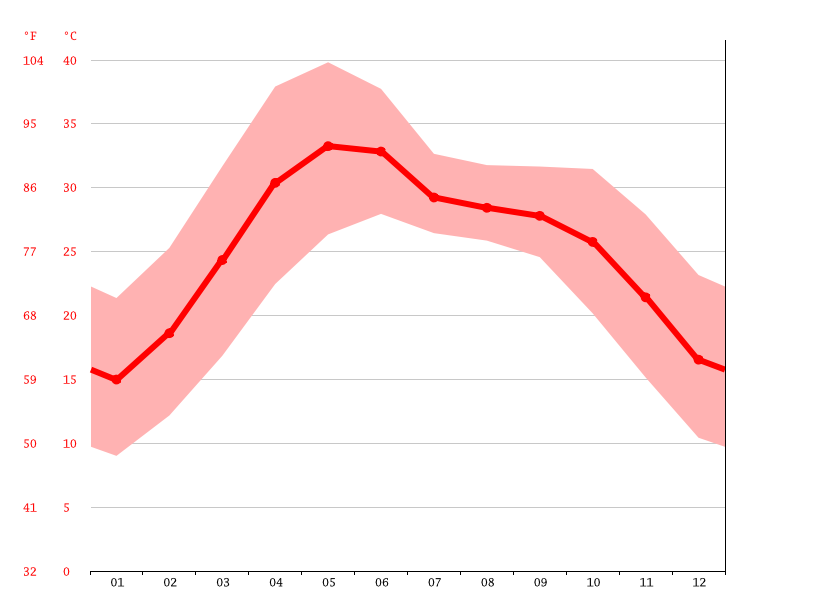 Temperature graph, Kanpur