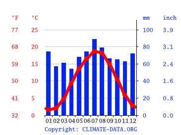 Wetter In Soltau