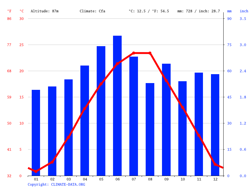 Climate graph // Weather by Month, Vinkovci