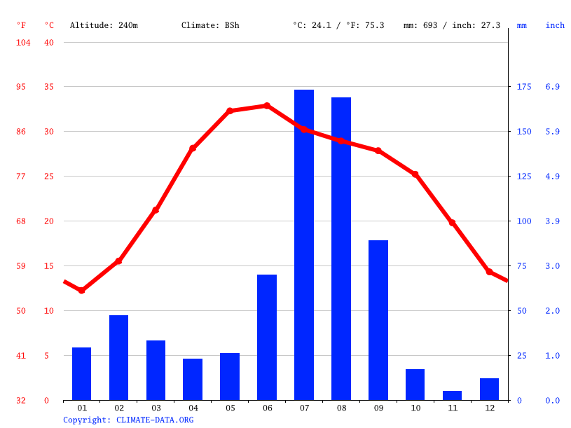 Climate graph // Weather by Month, Sangrur
