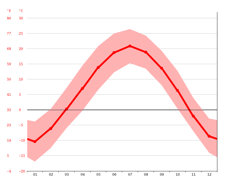 Temperature graph, Hongshiya
