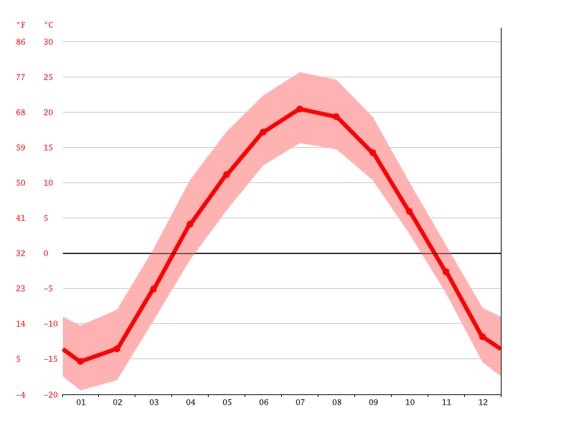 Temperature graph, Steinbach