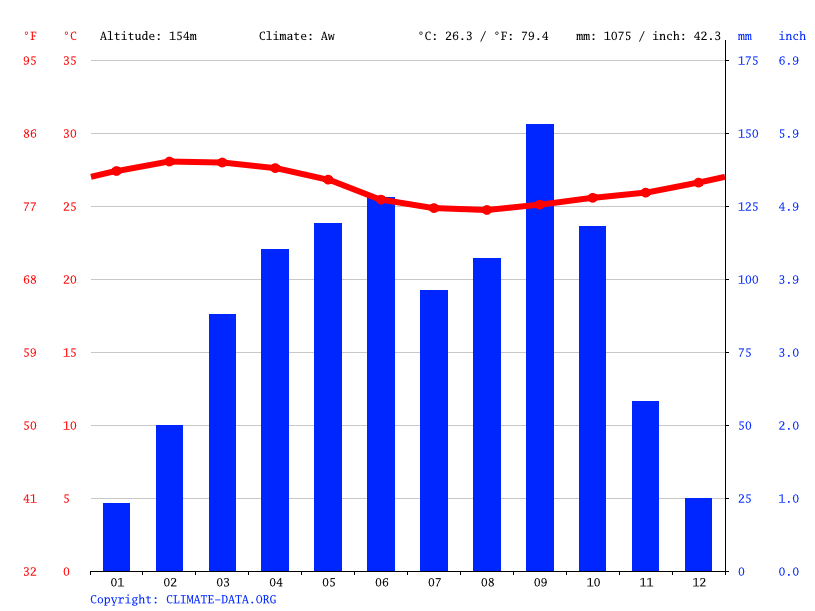 Climate graph // Weather by Month, Toumodi