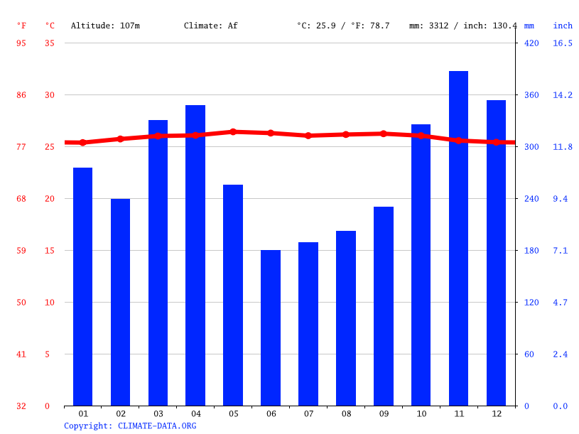 Climate graph // Weather by Month, Ampang Kuranji