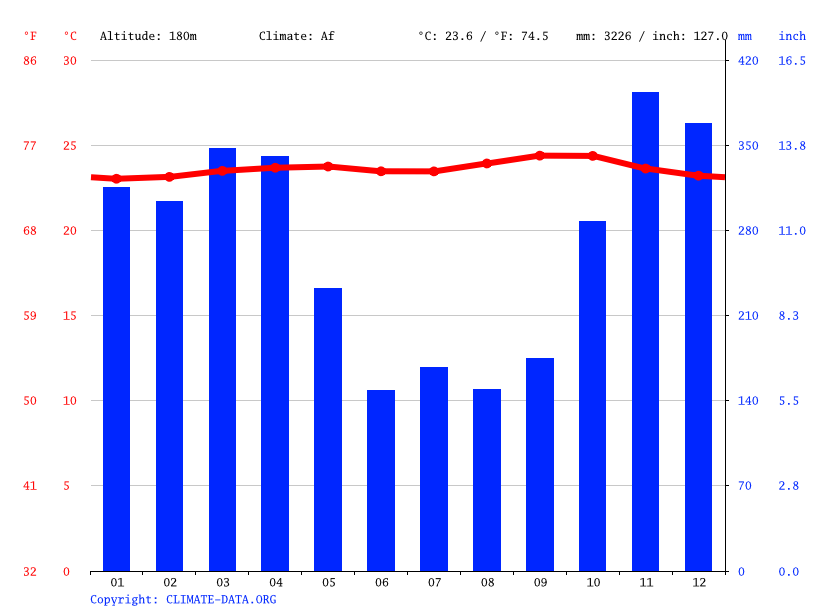 Climate graph // Weather by Month, Pulau Pinang