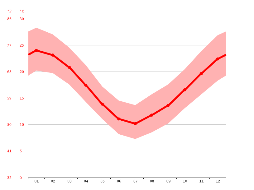 Temperature graph, Florencio Varela