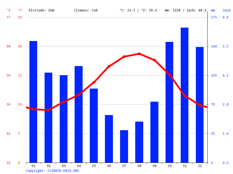 Climate graph // Weather by Month, A Coruña