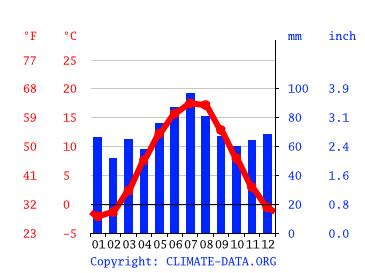 Karlsbad Wetter
