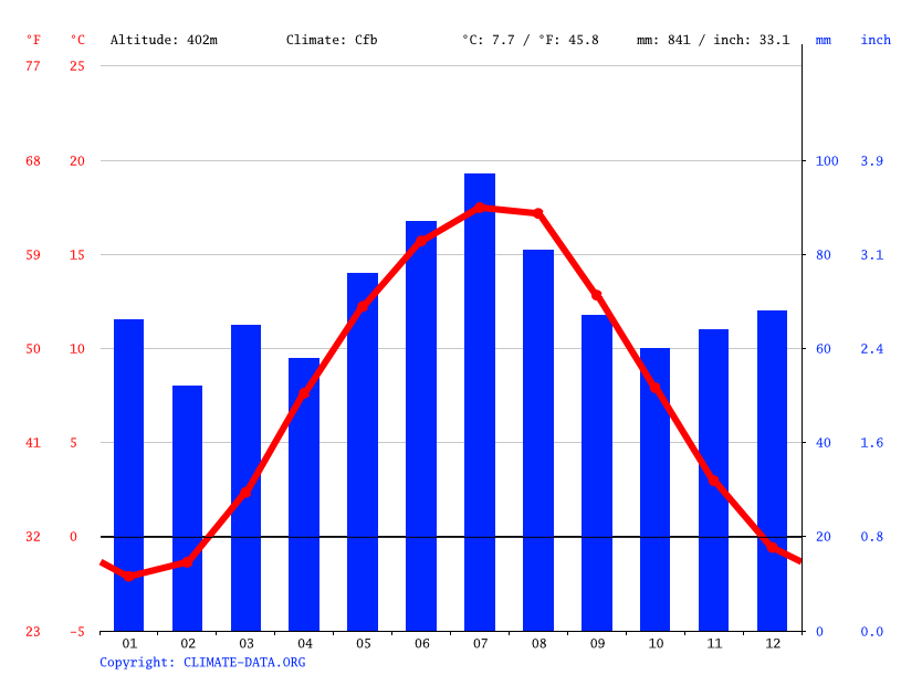 Climate graph // Weather by Month, Carlsbad