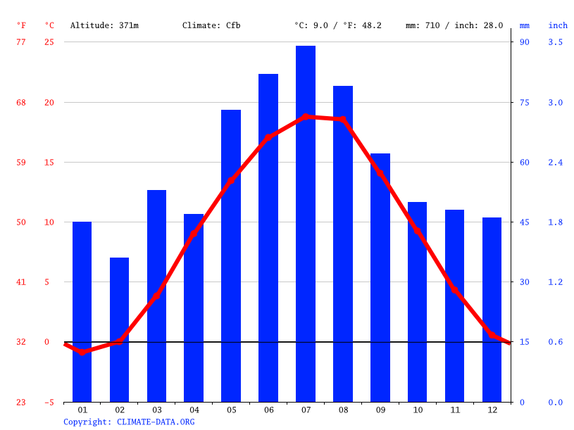 Climate graph // Weather by Month, Písek