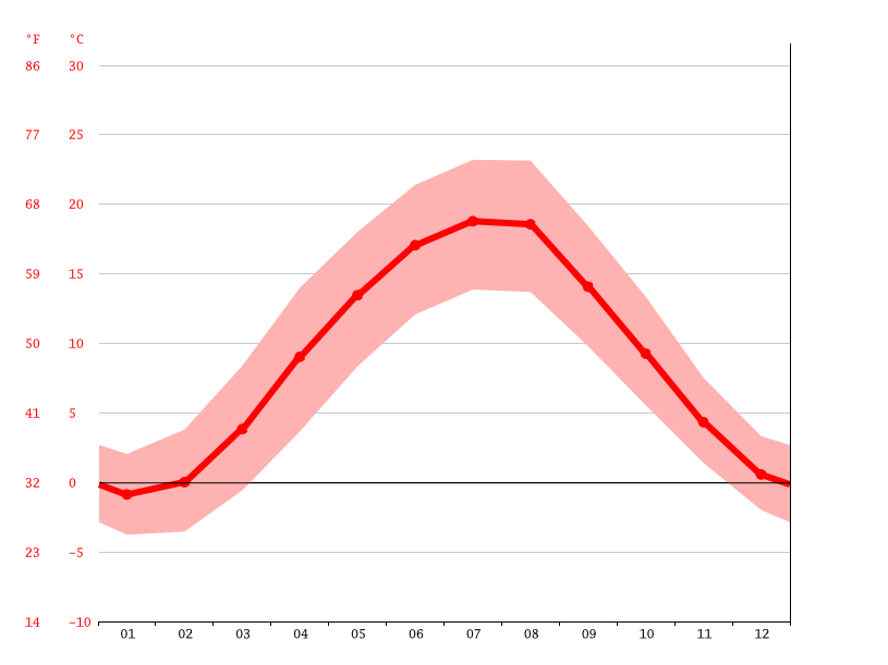 average temperature, Písek