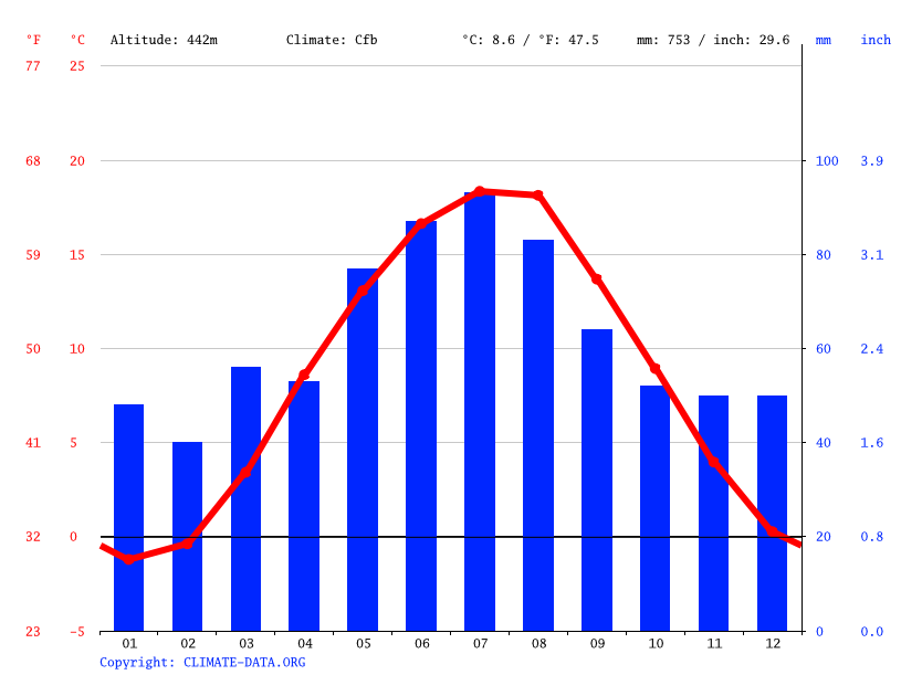 Climate graph // Weather by Month, Blatná