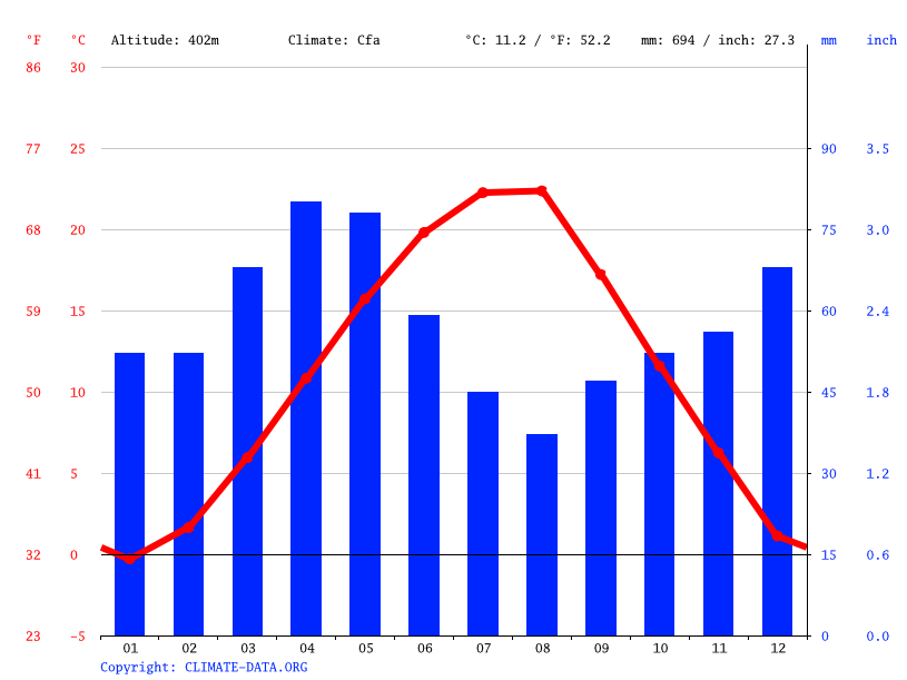 Climate graph // Weather by Month, Bujanovac