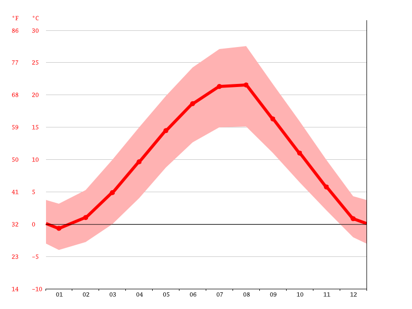 Temperature graph, Presevo