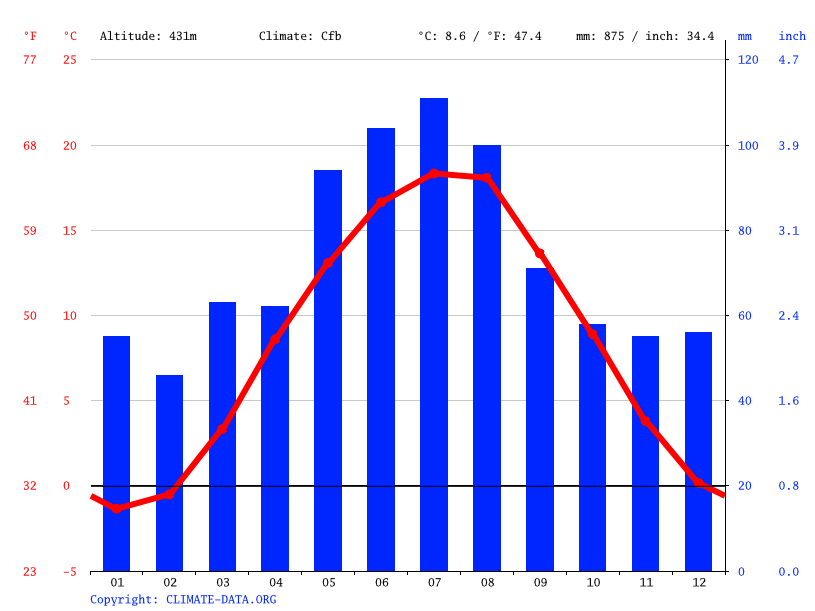 Climate graph // Weather by Month, Horažďovice