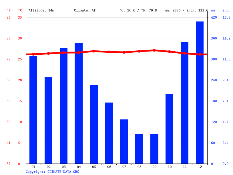 Climate graph // Weather by Month, Dendang
